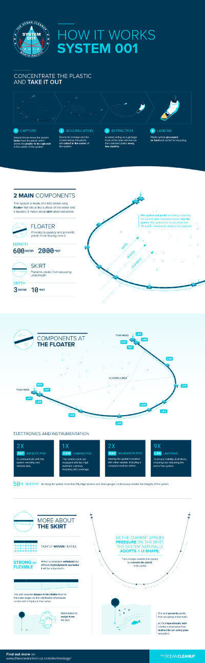 How The Ocean Cleanup works - Infographic. Photo: ©The Ocean Cleanup